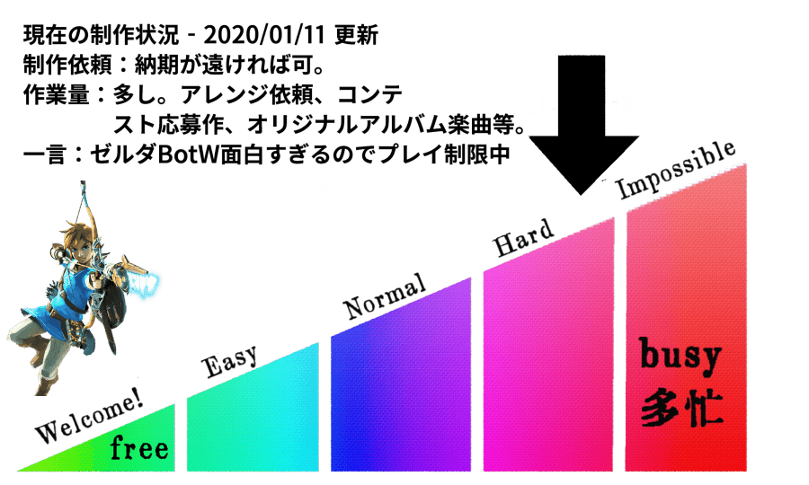 Ryo Lionの2020年作曲依頼状況